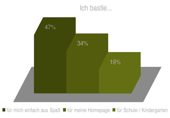 neuer Lebensstil Qualität und Quantität zugesichert Turnschuhe Bastelunterricht - GWS2.de: Das Portal für Bastelanleitungen ...