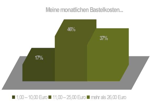 Bild von Umfrage für Bastelkosten