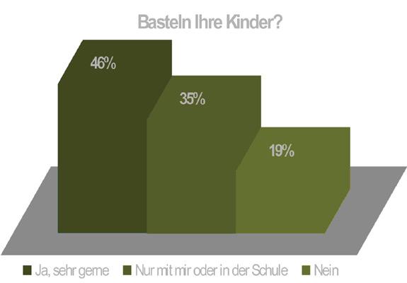 Bild von Umfrageergebnis